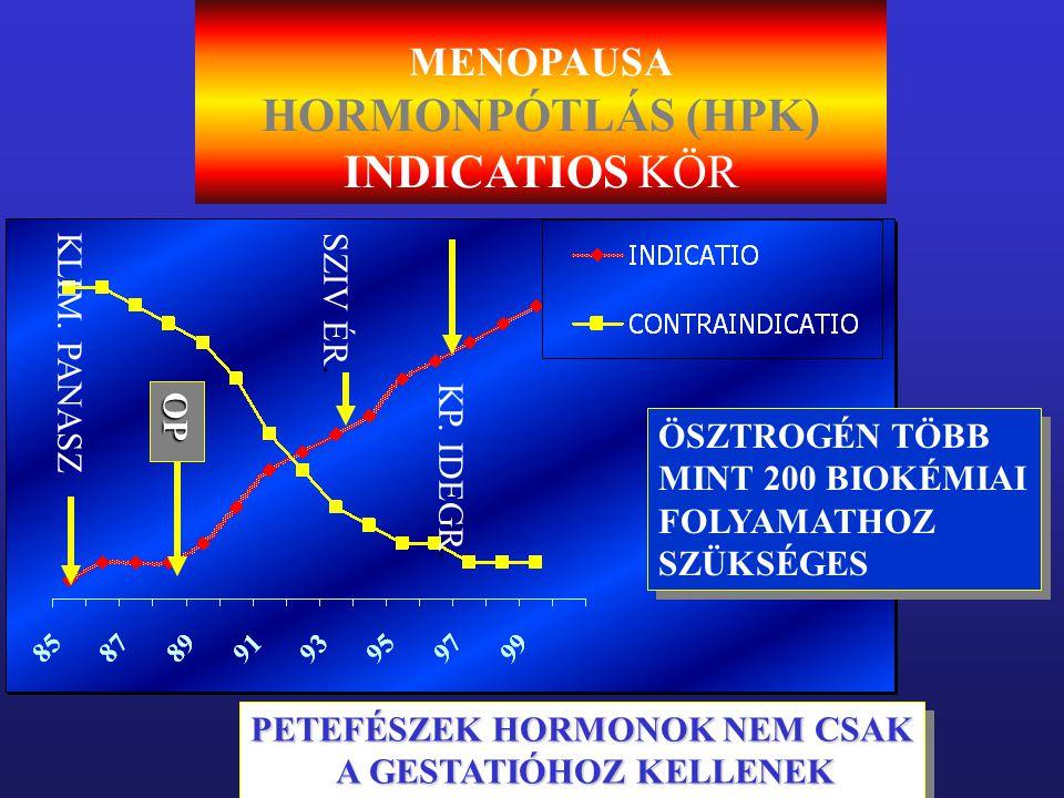 MENOPAUSA HORMONPÓTLÁS (HPK) INDICATIOS KÖR ÖSZTROGÉN TÖBB MINT 200 BIOKÉMIAI FOLYAMATHOZ SZÜKSÉGES ÖSZTROGÉN TÖBB MINT 200 BIOKÉMIAI FOLYAMATHOZ SZÜK