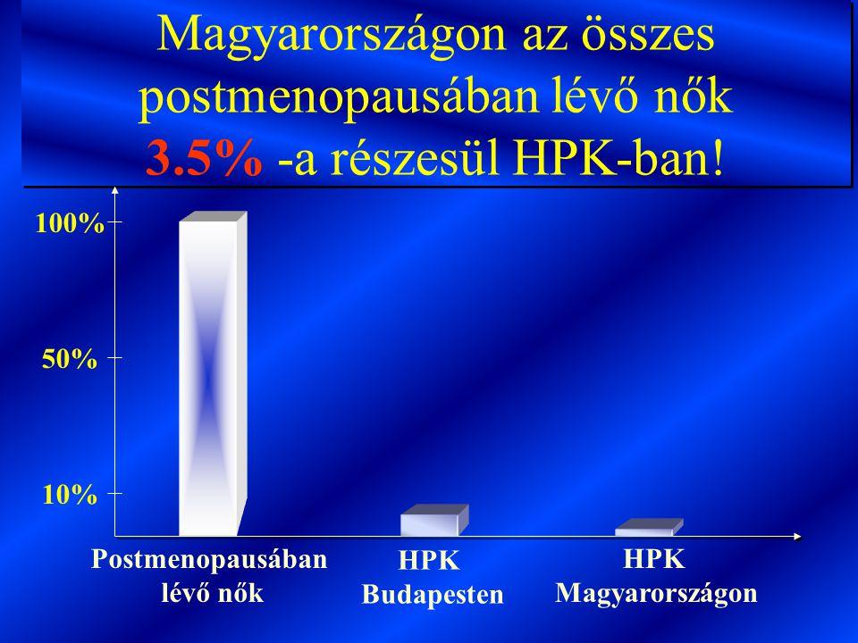 Magyarországon az összes postmenopausában lévő nők 3.5% -a részesül HPK-ban! 100% 50% 10% Postmenopausában lévő nők HPK Budapesten HPK Magyarországon