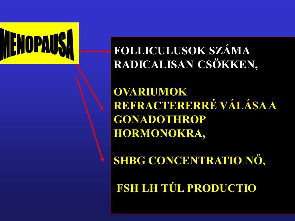 FOLLICULUSOK SZÁMA RADICALISAN CSÖKKEN, OVARIUMOK REFRACTERERRÉ VÁLÁSA A GONADOTHROP HORMONOKRA, SHBG CONCENTRATIO NŐ, FSH LH TÚL PRODUCTIO FSH LH TÚL