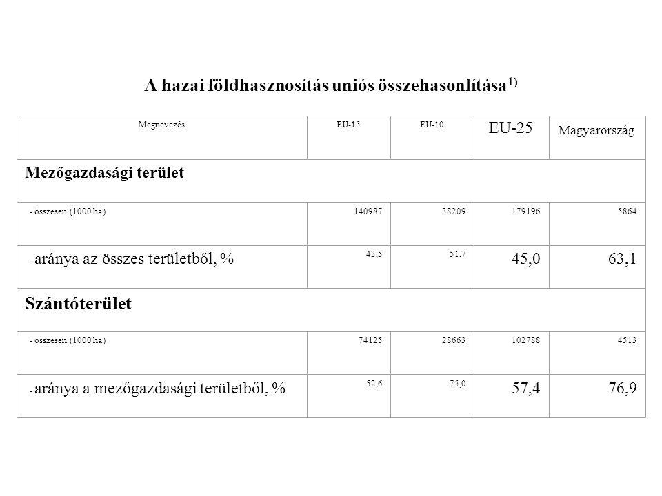 A hazai földhasznosítás uniós összehasonlítása 1) MegnevezésEU-15EU-10 EU-25 Magyarország Mezőgazdasági terület - összesen (1000 ha)140987382091791965864 - aránya az összes területből, % 43,551,7 45,063,1 Szántóterület - összesen (1000 ha)74125286631027884513 - aránya a mezőgazdasági területből, % 52,675,0 57,476,9