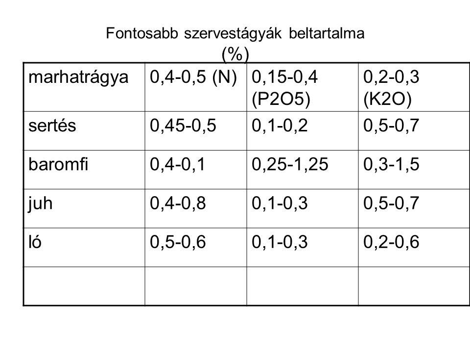 Fontosabb szervestágyák beltartalma (%) marhatrágya0,4-0,5 (N)0,15-0,4 (P2O5) 0,2-0,3 (K2O) sertés0,45-0,50,1-0,20,5-0,7 baromfi0,4-0,10,25-1,250,3-1,5 juh0,4-0,80,1-0,30,5-0,7 ló0,5-0,60,1-0,30,2-0,6