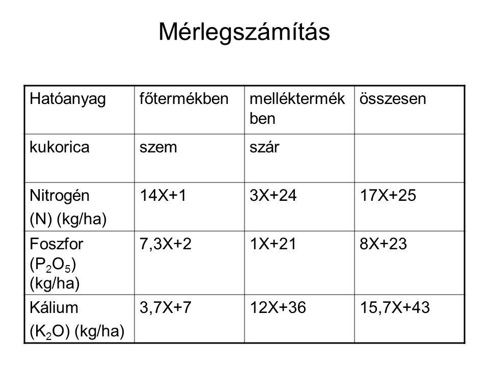 Mérlegszámítás Hatóanyagfőtermékbenmelléktermék ben összesen kukoricaszemszár Nitrogén (N) (kg/ha) 14X+13X+2417X+25 Foszfor (P 2 O 5 ) (kg/ha) 7,3X+21X+218X+23 Kálium (K 2 O) (kg/ha) 3,7X+712X+3615,7X+43
