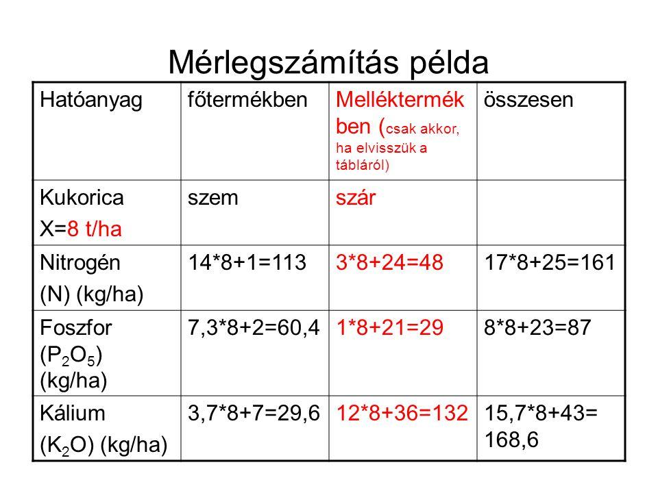 Mérlegszámítás példa HatóanyagfőtermékbenMelléktermék ben ( csak akkor, ha elvisszük a tábláról) összesen Kukorica X=8 t/ha szemszár Nitrogén (N) (kg/ha) 14*8+1=1133*8+24=4817*8+25=161 Foszfor (P 2 O 5 ) (kg/ha) 7,3*8+2=60,41*8+21=298*8+23=87 Kálium (K 2 O) (kg/ha) 3,7*8+7=29,612*8+36=13215,7*8+43= 168,6