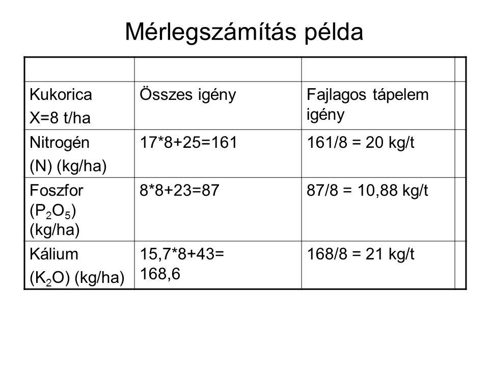 Mérlegszámítás példa Kukorica X=8 t/ha Összes igényFajlagos tápelem igény Nitrogén (N) (kg/ha) 17*8+25=161161/8 = 20 kg/t Foszfor (P 2 O 5 ) (kg/ha) 8*8+23=8787/8 = 10,88 kg/t Kálium (K 2 O) (kg/ha) 15,7*8+43= 168,6 168/8 = 21 kg/t
