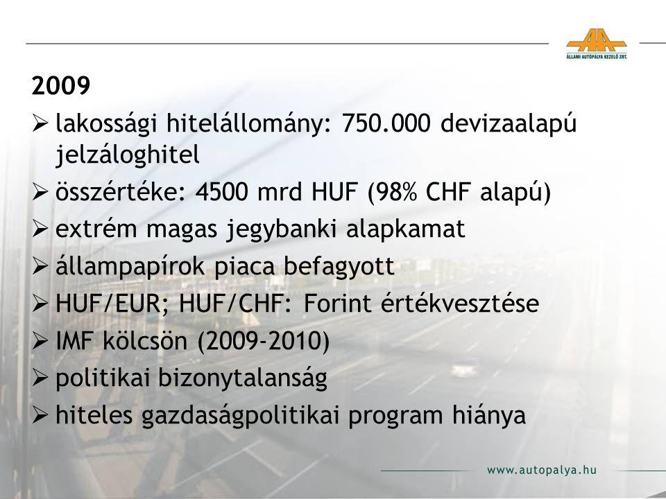 2009  lakossági hitelállomány: 750.000 devizaalapú jelzáloghitel  összértéke: 4500 mrd HUF (98% CHF alapú)  extrém magas jegybanki alapkamat  állampapírok piaca befagyott  HUF/EUR; HUF/CHF: Forint értékvesztése  IMF kölcsön (2009-2010)  politikai bizonytalanság  hiteles gazdaságpolitikai program hiánya