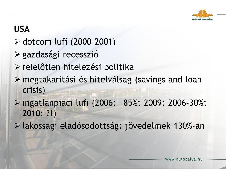 USA  dotcom lufi (2000-2001)  gazdasági recesszió  felelőtlen hitelezési politika  megtakarítási és hitelválság (savings and loan crisis)  ingatlanpiaci lufi (2006: +85%; 2009: 2006-30%; 2010: ?!)  lakossági eladósodottság: jövedelmek 130%-án