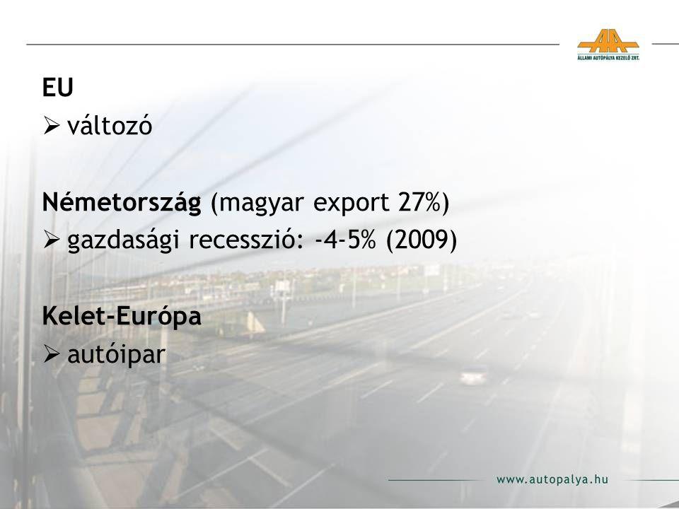 EU  változó Németország (magyar export 27%)  gazdasági recesszió: -4-5% (2009) Kelet-Európa  autóipar
