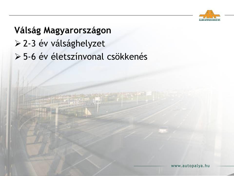 Válság Magyarországon  2-3 év válsághelyzet  5-6 év életszínvonal csökkenés