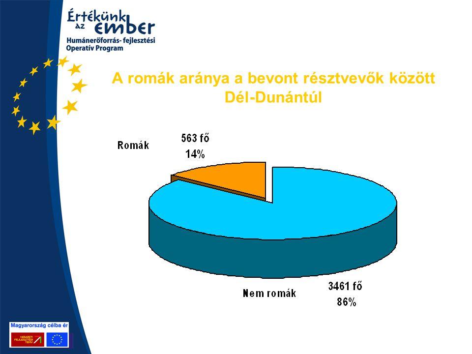 A romák aránya a bevont résztvevők között Dél-Dunántúl