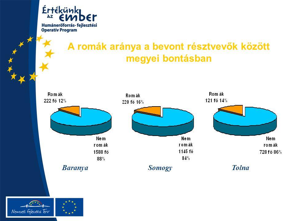 A romák aránya a bevont résztvevők között megyei bontásban BaranyaSomogyTolna