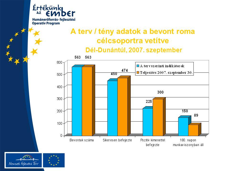 A terv / tény adatok a bevont roma célcsoportra vetítve Dél-Dunántúl, 2007. szeptember