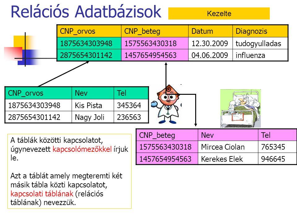 CNP_orvosNevTel 1875634303948Kis Pista345364 2875654301142Nagy Joli236563 CNP_betegNevTel 1575563430318Mircea Ciolan765345 1457654954563Kerekes Elek94