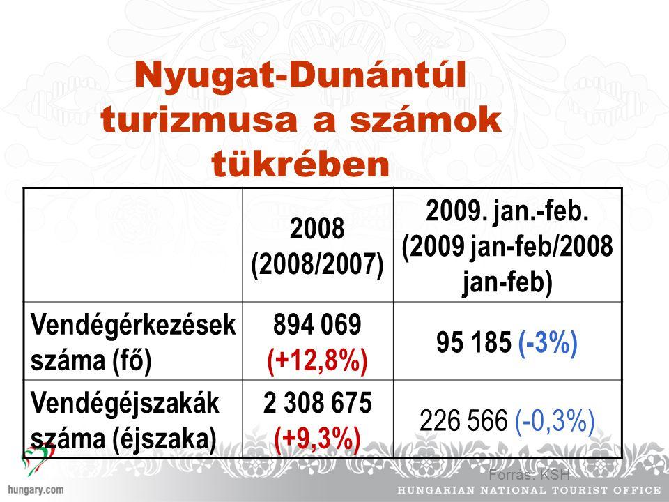 Nyugat-Dunántúl turizmusa a számok tükrében 2008 (2008/2007) 2009. jan.-feb. (2009 jan-feb/2008 jan-feb) Vendégérkezések száma (fő) 894 069 (+12,8%) 9