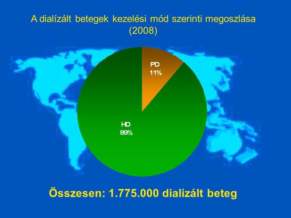 A dialízált betegek kezelési mód szerinti megoszlása (2008) Összesen: 1.775.000 dializált beteg