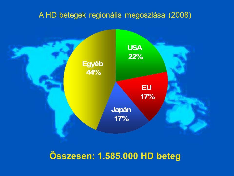 A HD betegek regionális megoszlása (2008) Összesen: 1.585.000 HD beteg