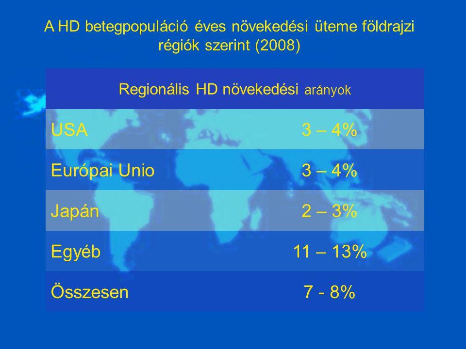 A HD betegpopuláció éves növekedési üteme földrajzi régiók szerint (2008) Regionális HD növekedési arányok USA3 – 4% Európai Unio3 – 4% Japán2 – 3% Egyéb11 – 13% Összesen7 - 8%