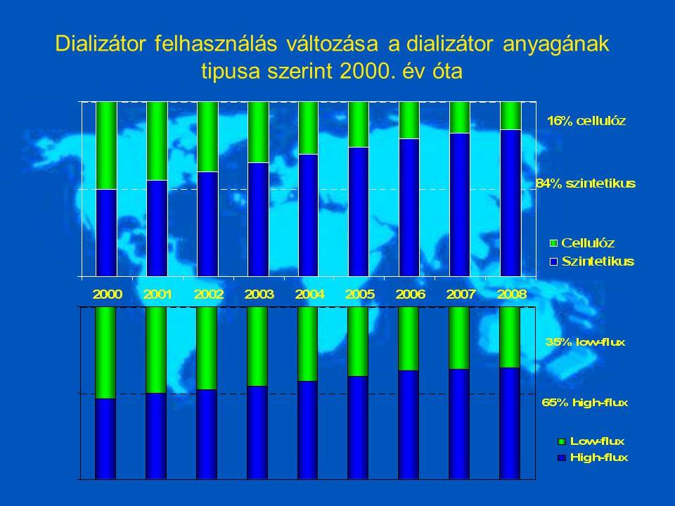 Dializátor felhasználás változása a dializátor anyagának tipusa szerint 2000. év óta