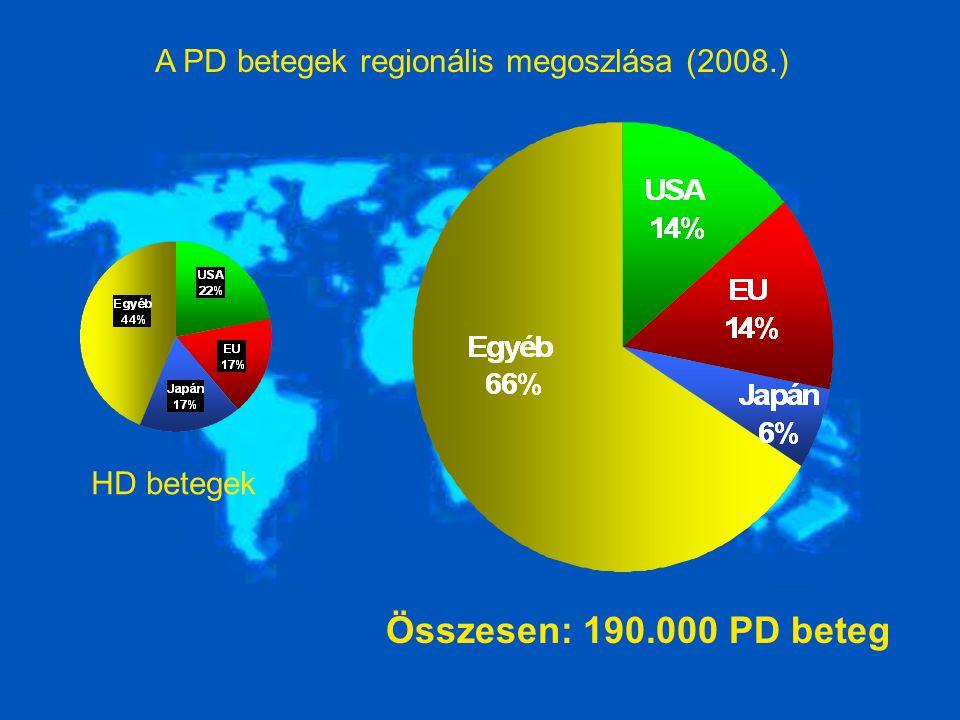 A PD betegek regionális megoszlása (2008.) Összesen: 190.000 PD beteg HD betegek
