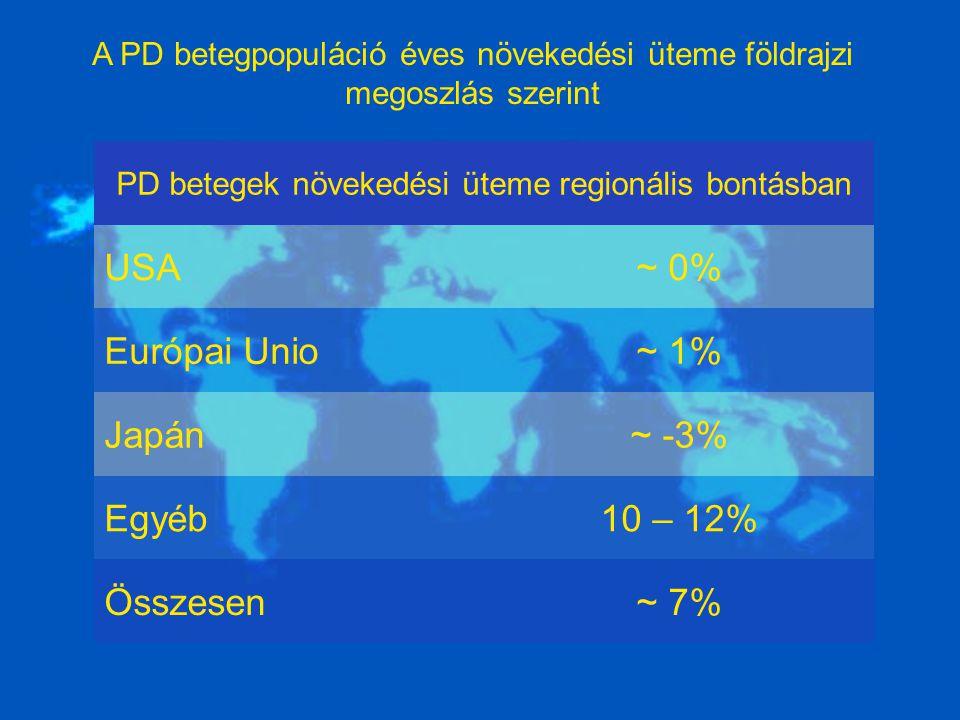 A PD betegpopuláció éves növekedési üteme földrajzi megoszlás szerint PD betegek növekedési üteme regionális bontásban USA~ 0% Európai Unio~ 1% Japán~ -3% Egyéb10 – 12% Összesen~ 7%