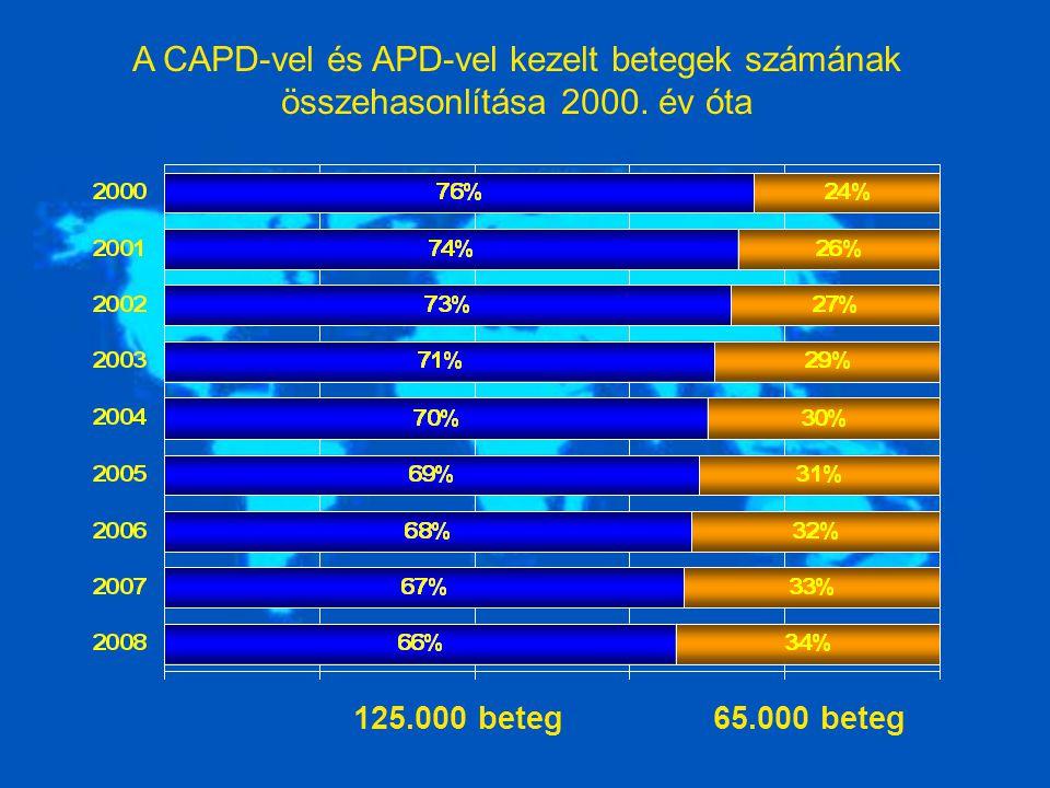 A CAPD-vel és APD-vel kezelt betegek számának összehasonlítása 2000. év óta 125.000 beteg 65.000 beteg