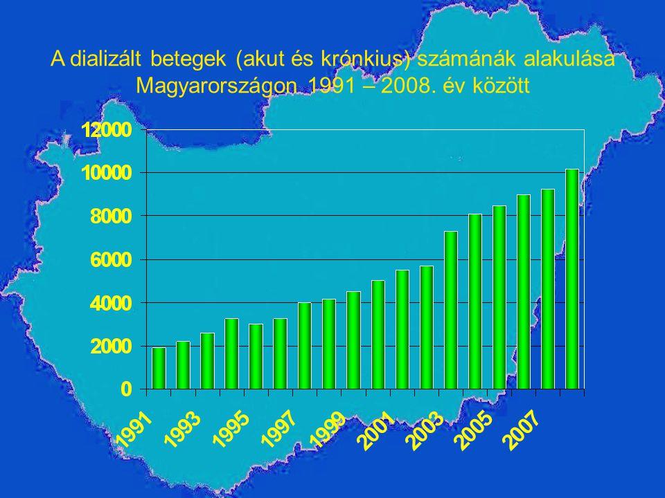 A dializált betegek (akut és krónkius) számánák alakulása Magyarországon 1991 – 2008. év között