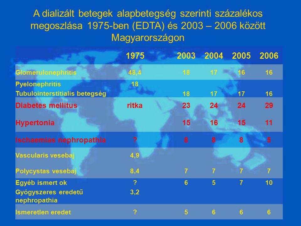 A dializált betegek alapbetegség szerinti százalékos megoszlása 1975-ben (EDTA) és 2003 – 2006 között Magyarországon 19752003200420052006 Glomerulonephritis48,4181716 Pyelonephritis Tubulointerstitialis betegség 18 17 16 Diabetes mellitusritka2324 29 Hypertonia15161511 Ischaemias nephropathia?8885 Vascularis vesebaj4,9 Polycystas vesebaj8,47777 Egyéb ismert ok Gyógyszeres eredetű nephropathia .