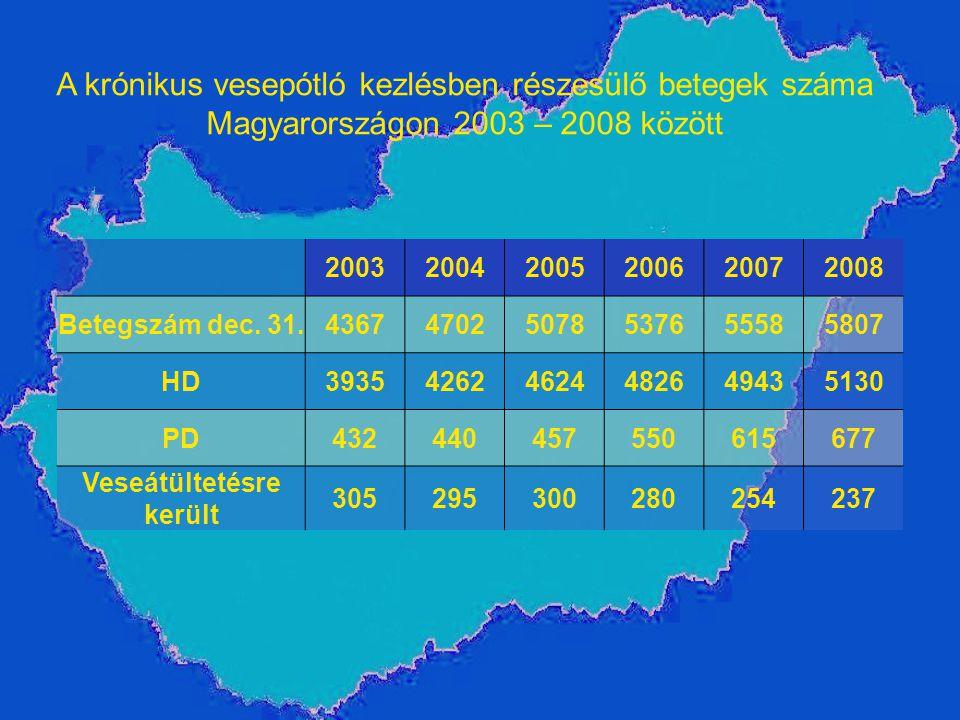 A krónikus vesepótló kezlésben részesülő betegek száma Magyarországon 2003 – 2008 között 200320042005200620072008 Betegszám dec. 31.436747025078537655