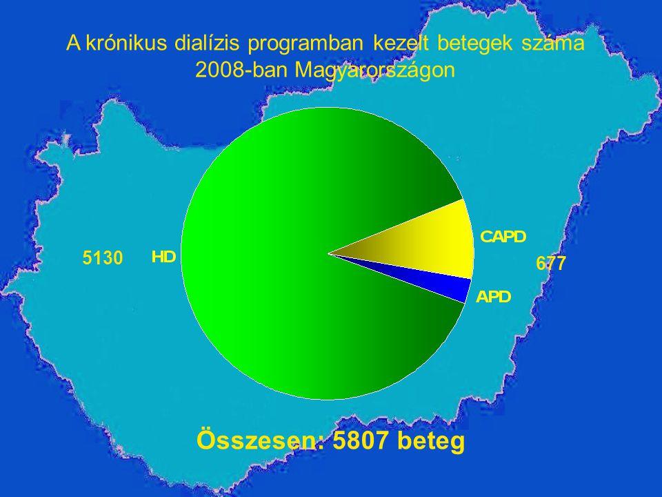 Összesen: 5807 beteg A krónikus dialízis programban kezelt betegek száma 2008-ban Magyarországon 677 5130
