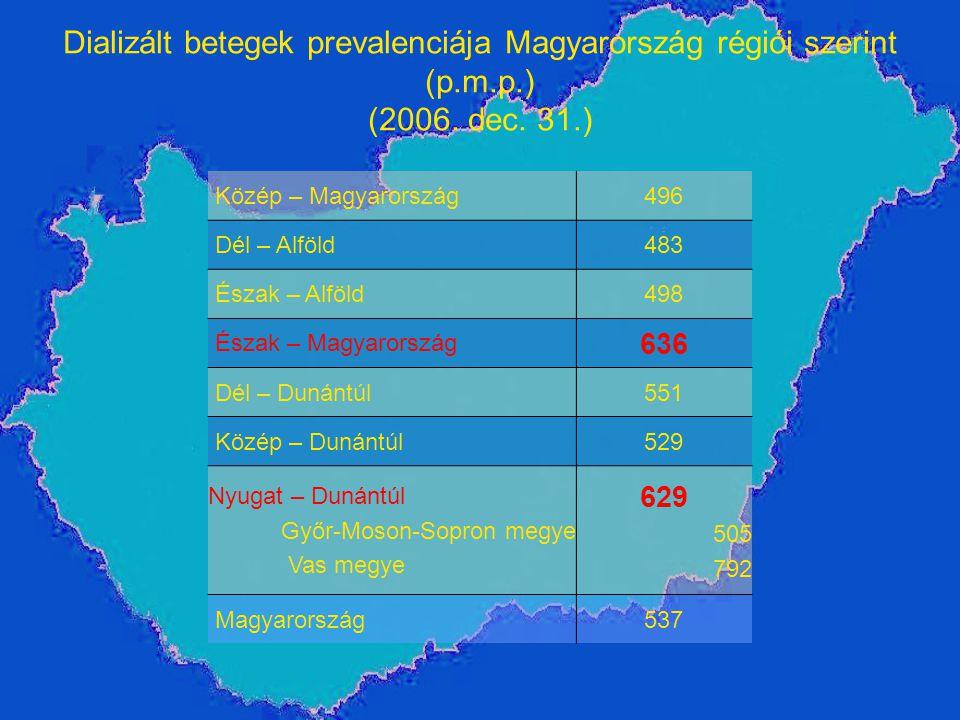 Dializált betegek prevalenciája Magyarország régiói szerint (p.m.p.) (2006. dec. 31.) Közép – Magyarország496 Dél – Alföld483 Észak – Alföld498 Észak