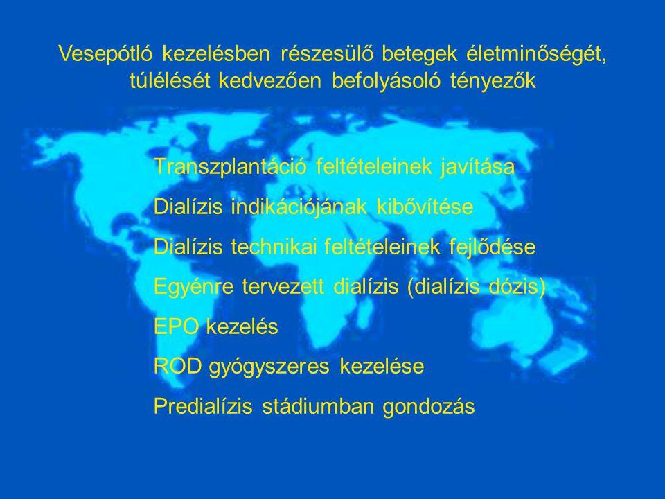 Transzplantáció feltételeinek javítása Dialízis indikációjának kibővítése Dialízis technikai feltételeinek fejlődése Egyénre tervezett dialízis (dialízis dózis) EPO kezelés ROD gyógyszeres kezelése Predialízis stádiumban gondozás Vesepótló kezelésben részesülő betegek életminőségét, túlélését kedvezően befolyásoló tényezők