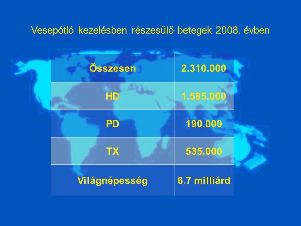 Vesepótló kezelésben részesülő betegek 2008. évben Összesen2.310.000 HD1.585.000 PD190.000 TX535.000 Világnépesség6.7 milliárd