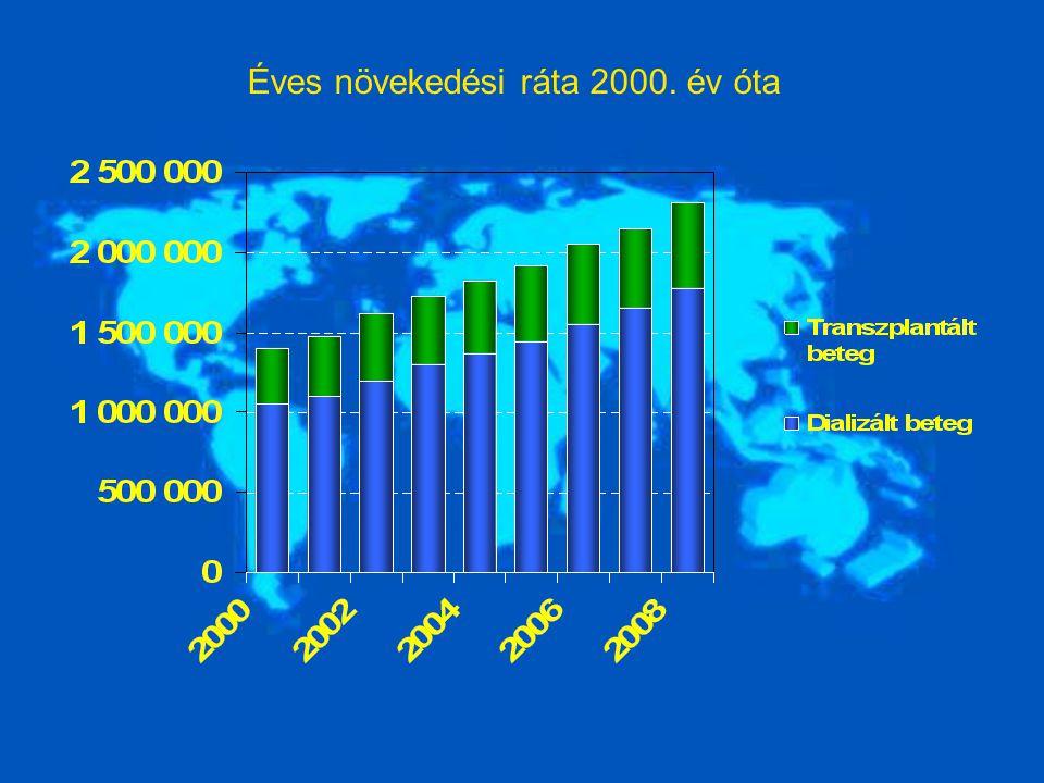 Dializált végstádiumú vesebetegek prevalenciája 2008-ban (p.m.p.) Taiwan2420 Japán2370 USA1780 Európai Unió (27 ország) 970 Magyarország581 Globális átlag340