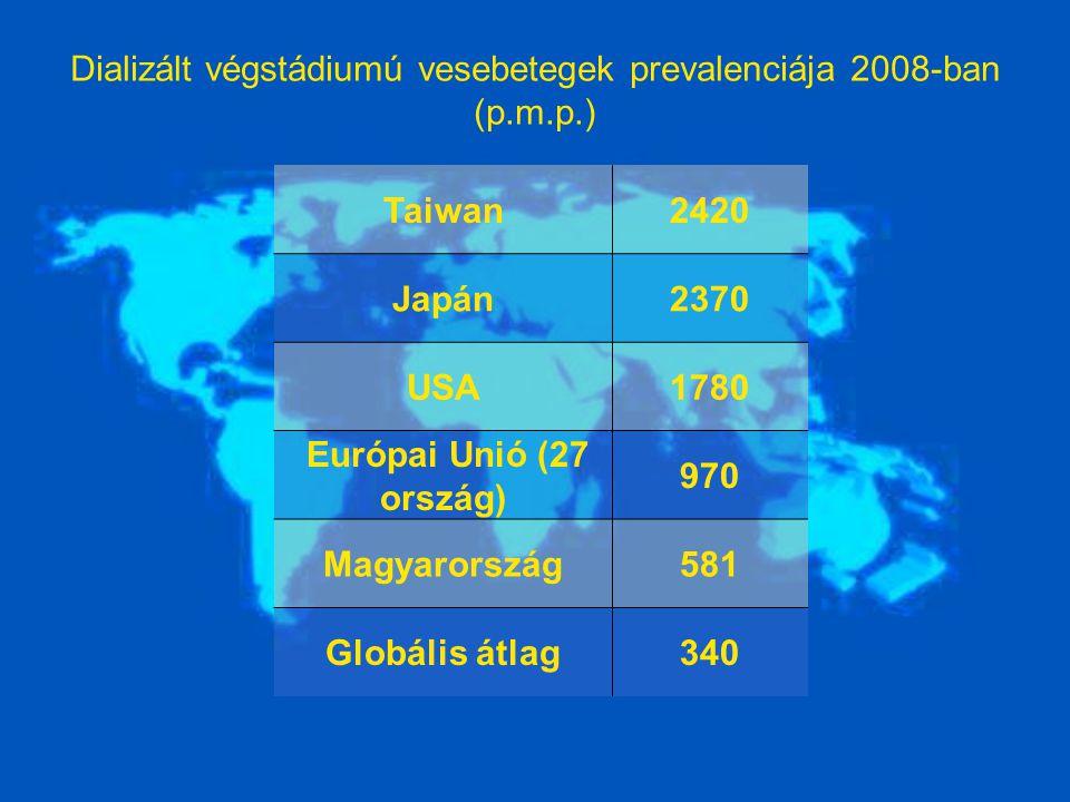 Dializált végstádiumú vesebetegek prevalenciája 2008-ban (p.m.p.) Taiwan2420 Japán2370 USA1780 Európai Unió (27 ország) 970 Magyarország581 Globális á