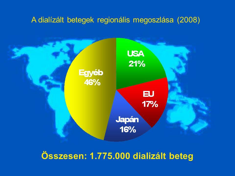 Összesen: 1.775.000 dializált beteg A dialízált betegek regionális megoszlása (2008)