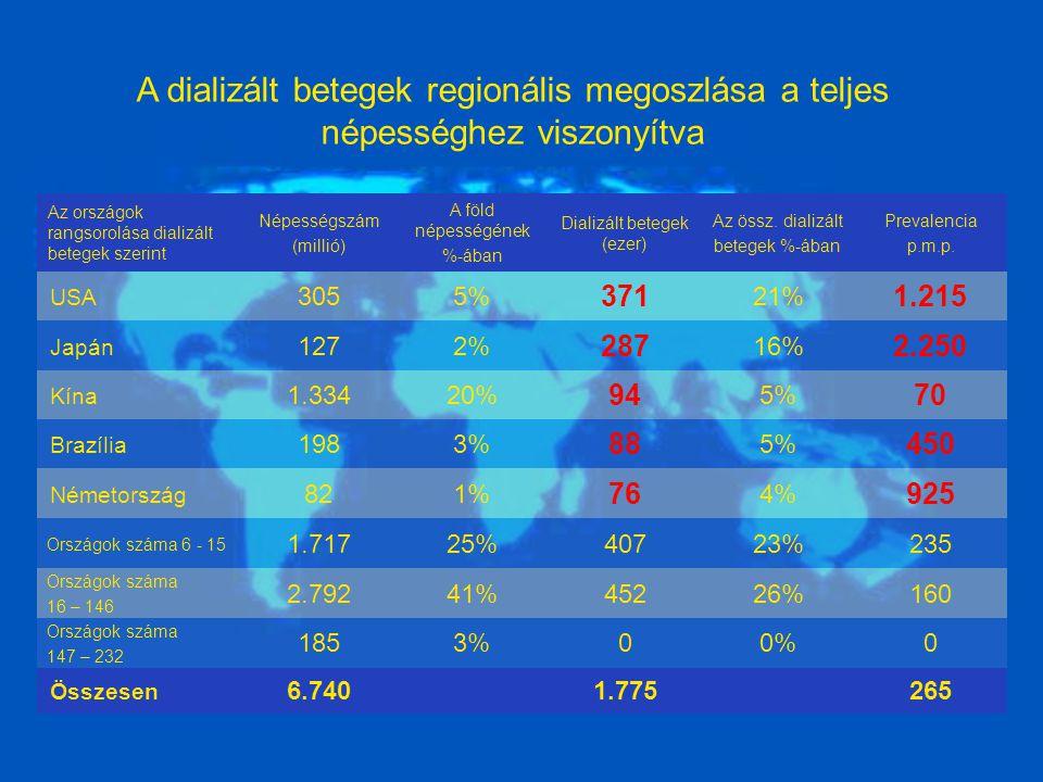 Az országok rangsorolása dializált betegek szerint Népességszám (millió) A föld népességének %-ában Dializált betegek (ezer) Az össz.