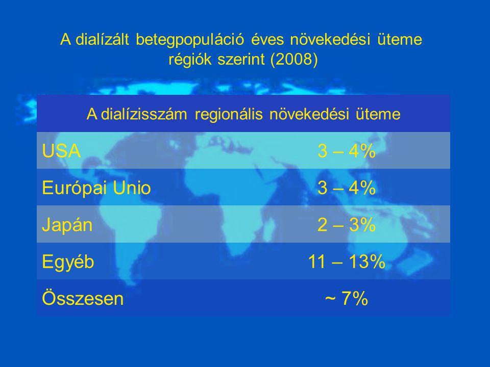 A dialízált betegpopuláció éves növekedési üteme régiók szerint (2008) A dialízisszám regionális növekedési üteme USA3 – 4% Európai Unio3 – 4% Japán2