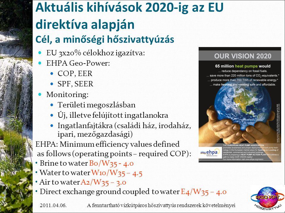 A fenntartható vízkútpáros hőszivattyús rendszerek követelményei2011.04.06. Aktuális kihívások 2020-ig az EU direktíva alapján Cél, a minőségi hősziva