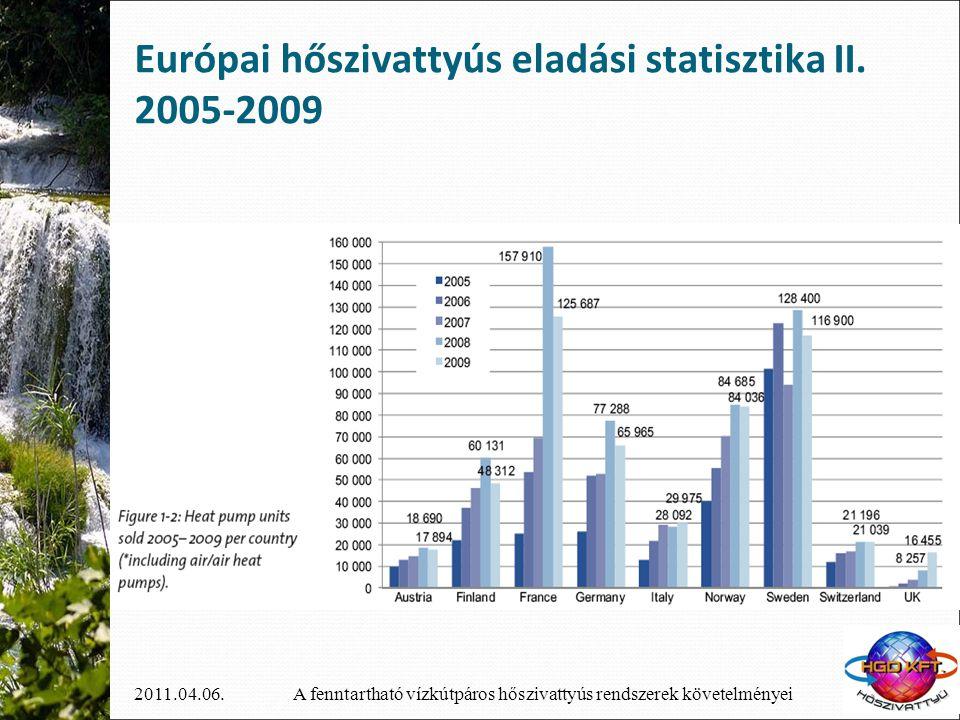 A fenntartható vízkútpáros hőszivattyús rendszerek követelményei2011.04.06. Európai hőszivattyús eladási statisztika II. 2005-2009