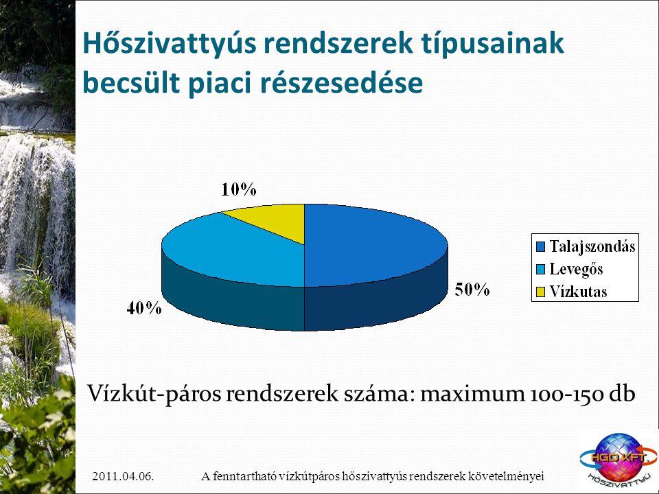 A fenntartható vízkútpáros hőszivattyús rendszerek követelményei2011.04.06. Hőszivattyús rendszerek típusainak becsült piaci részesedése Vízkút-páros