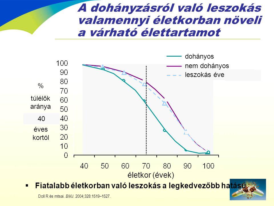 A dohányzásról való leszokás valamennyi életkorban növeli a várható élettartamot  Fiatalabb életkorban való leszokás a legkedvezőbb hatású % túlélők