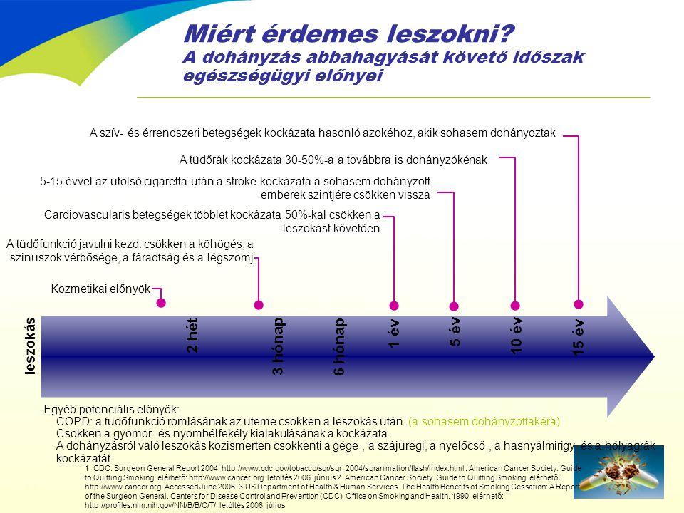Miért érdemes leszokni? A dohányzás abbahagyását követő időszak egészségügyi előnyei A tüdőfunkció javulni kezd: csökken a köhögés, a szinuszok vérbős