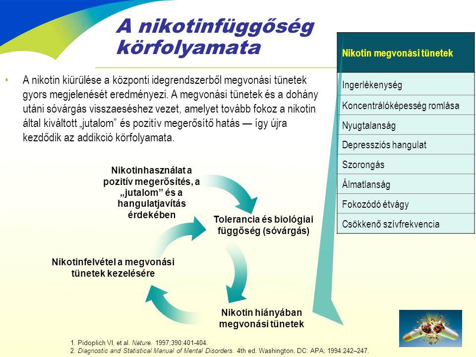 A nikotinfüggőség körfolyamata 1. Pidoplich VI, et al. Nature. 1997;390:401-404. 2. Diagnostic and Statistical Manual of Mental Disorders. 4th ed. Was