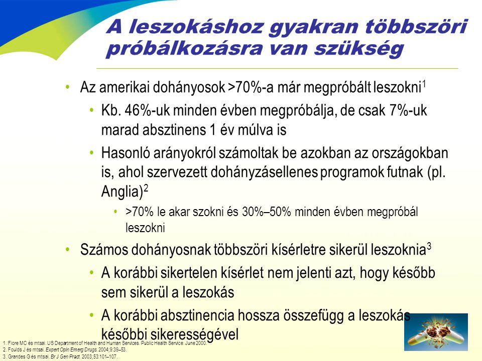 A leszokáshoz gyakran többszöri próbálkozásra van szükség •Az amerikai dohányosok >70%-a már megpróbált leszokni 1 •Kb. 46%-uk minden évben megpróbálj