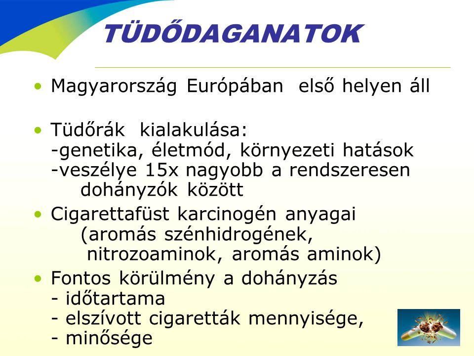 TÜDŐDAGANATOK •Magyarország Európában első helyen áll •Tüdőrák kialakulása: -genetika, életmód, környezeti hatások -veszélye 15x nagyobb a rendszerese