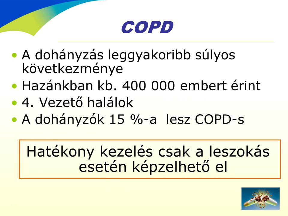 COPD •A dohányzás leggyakoribb súlyos következménye •Hazánkban kb. 400 000 embert érint •4. Vezető halálok •A dohányzók 15 %-a lesz COPD-s Hatékony ke