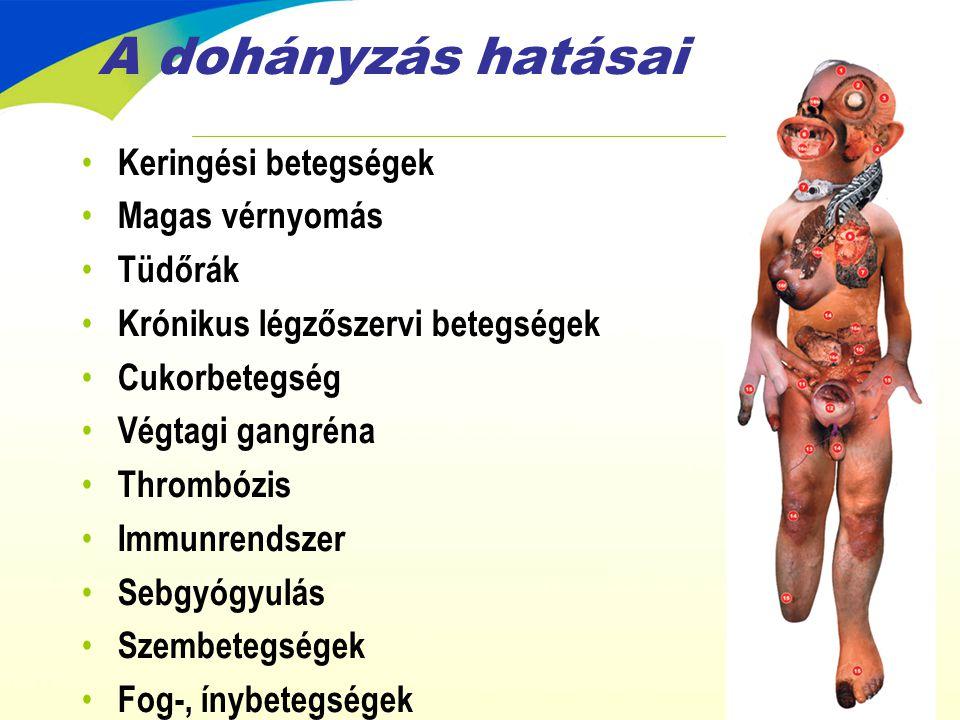 A dohányzás hatásai • Keringési betegségek • Magas vérnyomás • Tüdőrák • Krónikus légzőszervi betegségek • Cukorbetegség • Végtagi gangréna • Thrombóz