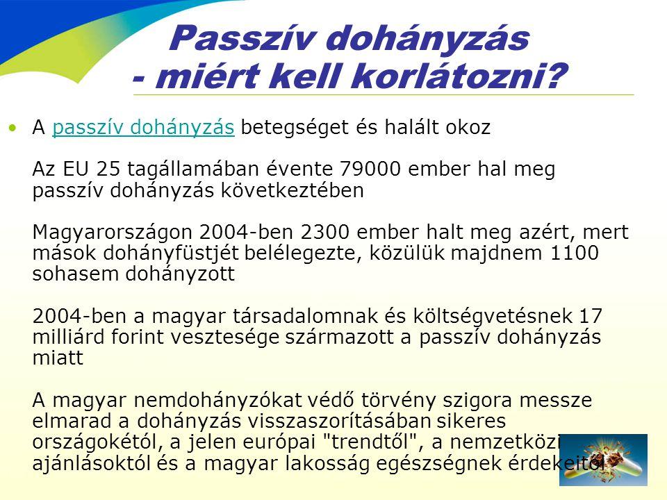 Passzív dohányzás - miért kell korlátozni? •A passzív dohányzás betegséget és halált okoz Az EU 25 tagállamában évente 79000 ember hal meg passzív doh