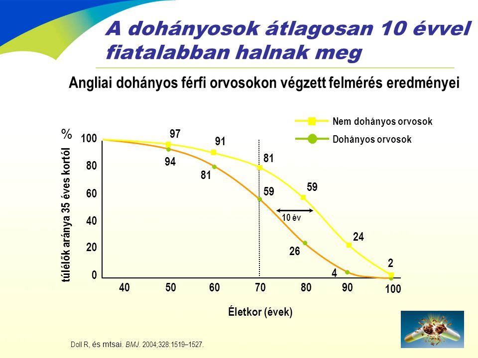Lakossági dohányzási szokások •SZERBIA-MONTENEGRÓ47% •GÖRÖGORSZÁG36% •OROSZORSZÁG35% •NÉMETORSZÁG35% •MAGYARORSZÁG31% •.