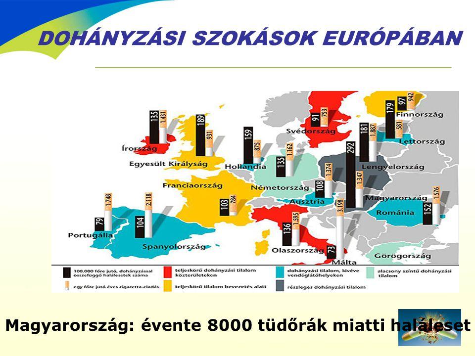 DOHÁNYZÁSI SZOKÁSOK EURÓPÁBAN Magyarország: évente 8000 tüdőrák miatti haláleset