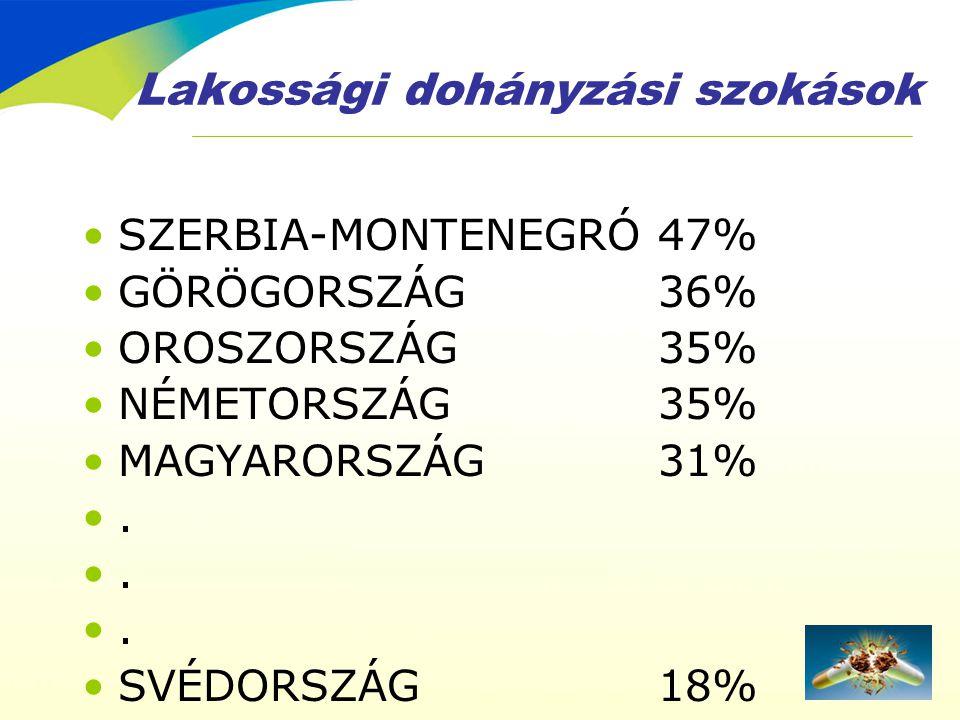 Lakossági dohányzási szokások •SZERBIA-MONTENEGRÓ47% •GÖRÖGORSZÁG36% •OROSZORSZÁG35% •NÉMETORSZÁG35% •MAGYARORSZÁG31% •. •SVÉDORSZÁG18%